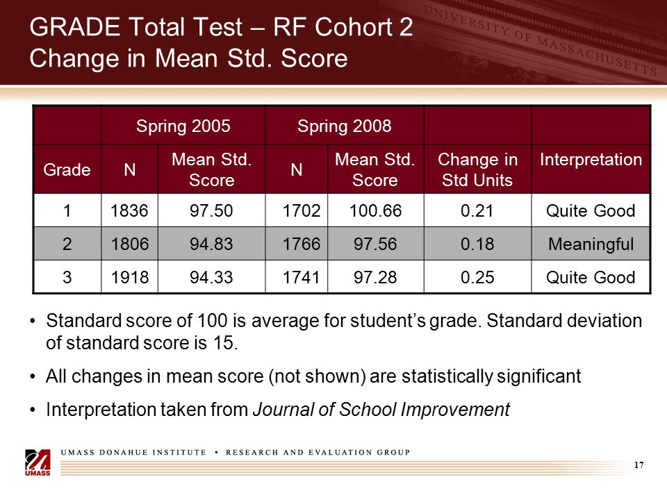 17 GRADE Total Test – RF Cohort 2 Change in Mean Std. Score Spring 2005Spring 2008 GradeN Mean Std. Score N Change in Std Units Interpretation 1183697