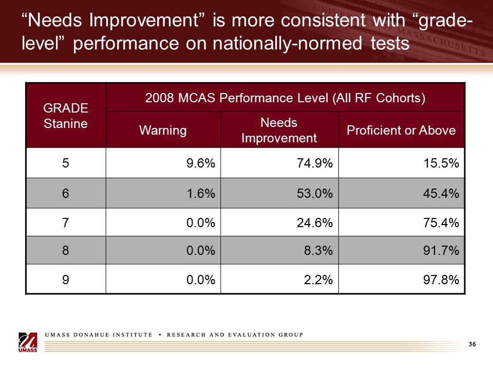 "36 ""Needs Improvement"" is more consistent with ""grade- level"" performance on nationally-normed tests GRADE Stanine 2008 MCAS Performance Level (All RF"