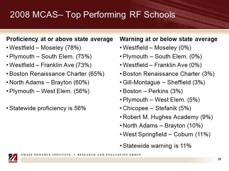 38 2008 MCAS– Top Performing RF Schools Warning at or below state average Westfield – Moseley (0%) Plymouth – South Elem. (0%) Westfield – Franklin Av