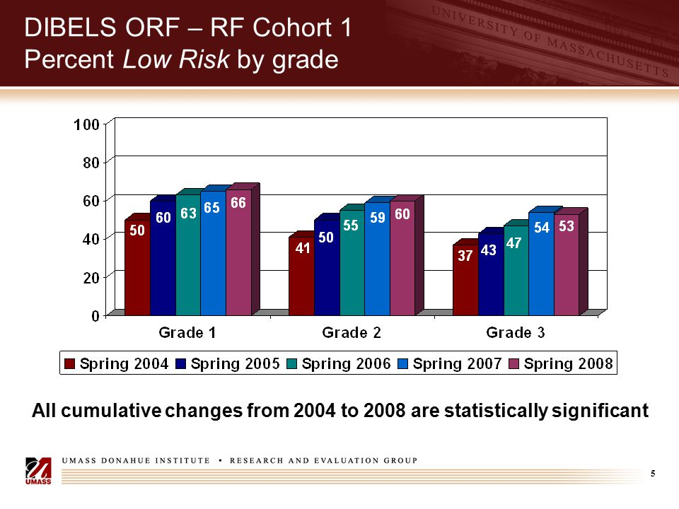 16 GRADE Total Test – RF Cohort 2 Percent Weak by grade Cumulative changes for grades 1 and 3 are statistically significant
