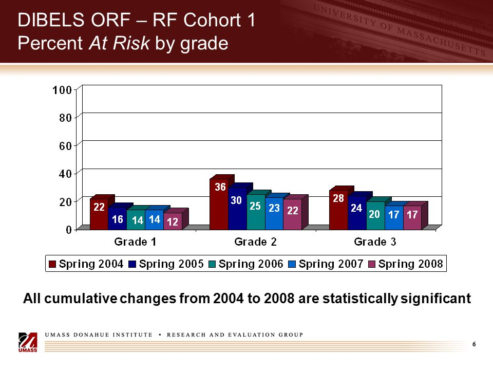 7 DIBELS ORF – RF Cohort 1 Change in Mean Score (Words Correct per Minute) Spring 2004Spring 2008 GradeBenchmarkN Mean Score N Change 140375646.43368857.8011.37 290367981.08352295.3414.26 3110367697.003352110.2013.20 All improvements in mean scores from 2004 to 2008 are statistically significant after controlling for demographic shifts over time.