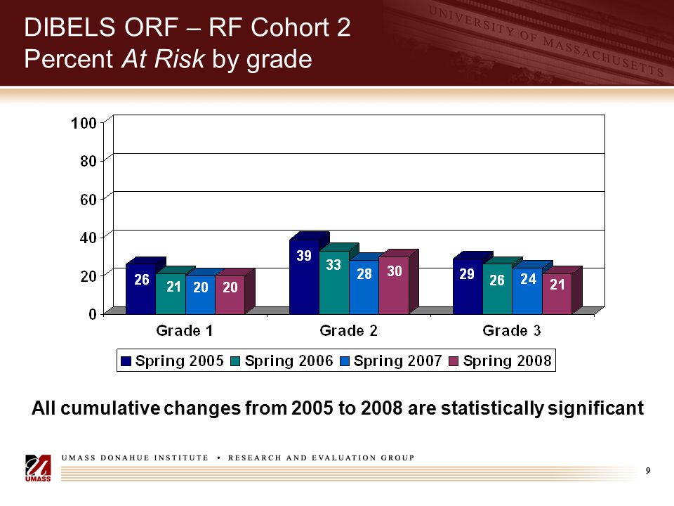 9 DIBELS ORF – RF Cohort 2 Percent At Risk by grade All cumulative changes from 2005 to 2008 are statistically significant