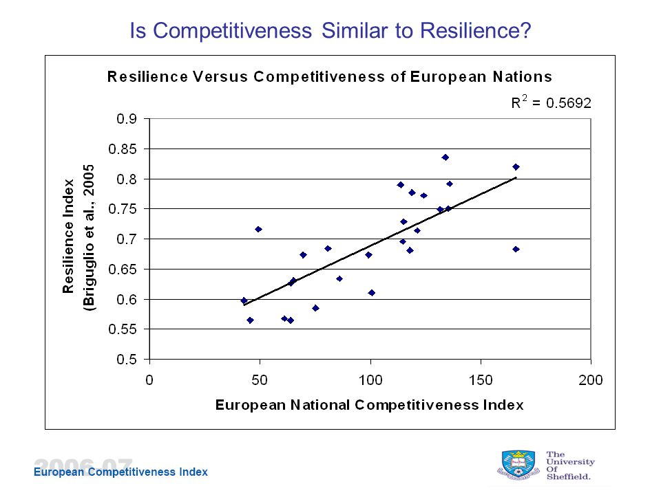 Is Competitiveness Similar to Resilience