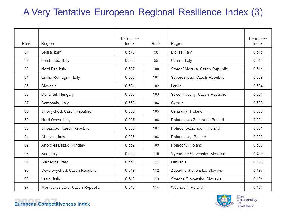 RankRegion Resilience IndexRankRegion Resilience Index 81Sicilia, Italy0.57098Molise, Italy0.545 82Lombardia, Italy0.56899Centro, Italy0.545 83Nord Est, Italy0.567100Strední Morava, Czech Republic0.544 84Emilia-Romagna, Italy0.566101Severozápad, Czech Republic0.539 85Slovenia0.561102Latvia0.534 86Dunántúl, Hungary0.560103Strední Cechy, Czech Republic0.534 87Campania, Italy0.558104Cyprus0.523 88Jihovýchod, Czech Republic0.558105Centralny, Poland0.509 89Nord Ovest, Italy0.557106Poludniowo-Zachodni, Poland0.501 90Jihozápad, Czech Republic0.556107Pólnocno-Zachodni, Poland0.501 91Abruzzo, Italy0.553108Poludniowy, Poland0.500 92Alföld és Észak, Hungary0.552109Pólnocny, Poland0.500 93Sud, Italy0.552110Východné Slovensko, Slovakia0.499 94Sardegna, Italy0.551111Lithuania0.498 95Severovýchod, Czech Republic0.549112Západné Slovensko, Slovakia0.496 96Lazio, Italy0.548113Stredné Slovensko, Slovakia0.494 97Moravskoslezko, Czech Republic0.546114Wschodni, Poland0.484 A Very Tentative European Regional Resilience Index (3)