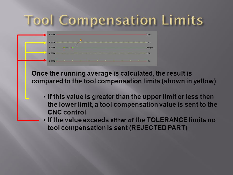 Once the running average is calculated, the result is compared to the tool compensation limits (shown in yellow) If this value is greater than the upper limit or less then the lower limit, a tool compensation value is sent to the CNC control If the value exceeds either of the TOLERANCE limits no tool compensation is sent (REJECTED PART)