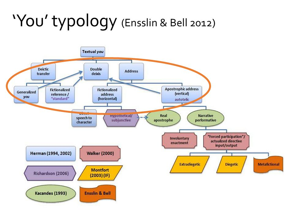 'You' typology (Ensslin & Bell 2012)