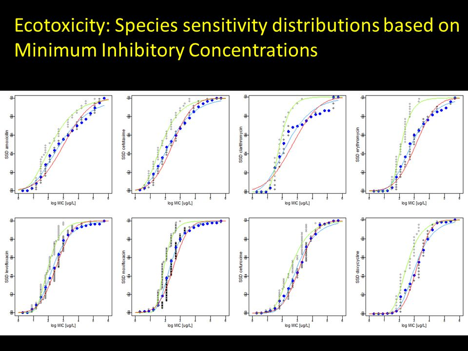 Ecotoxicity: Species sensitivity distributions based on Minimum Inhibitory Concentrations