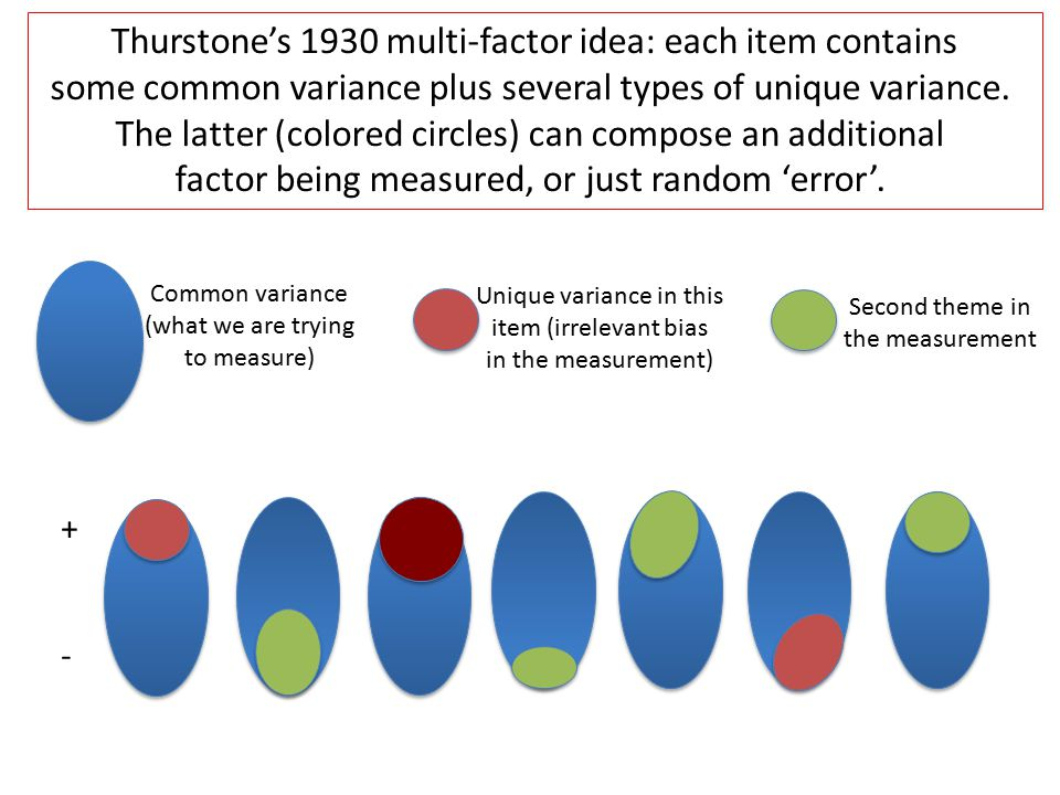 Thurstone's 1930 multi-factor idea: each item contains some common variance plus several types of unique variance.