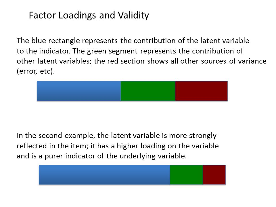 Factor Loadings and Validity In the second example, the latent variable is more strongly reflected in the item; it has a higher loading on the variable and is a purer indicator of the underlying variable.