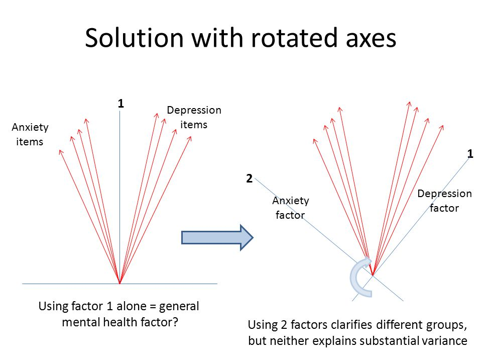 Solution with rotated axes 1 Anxiety items Depression items Using factor 1 alone = general mental health factor.
