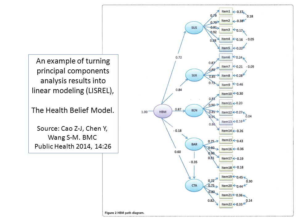 An example of turning principal components analysis results into linear modeling (LISREL), The Health Belief Model.