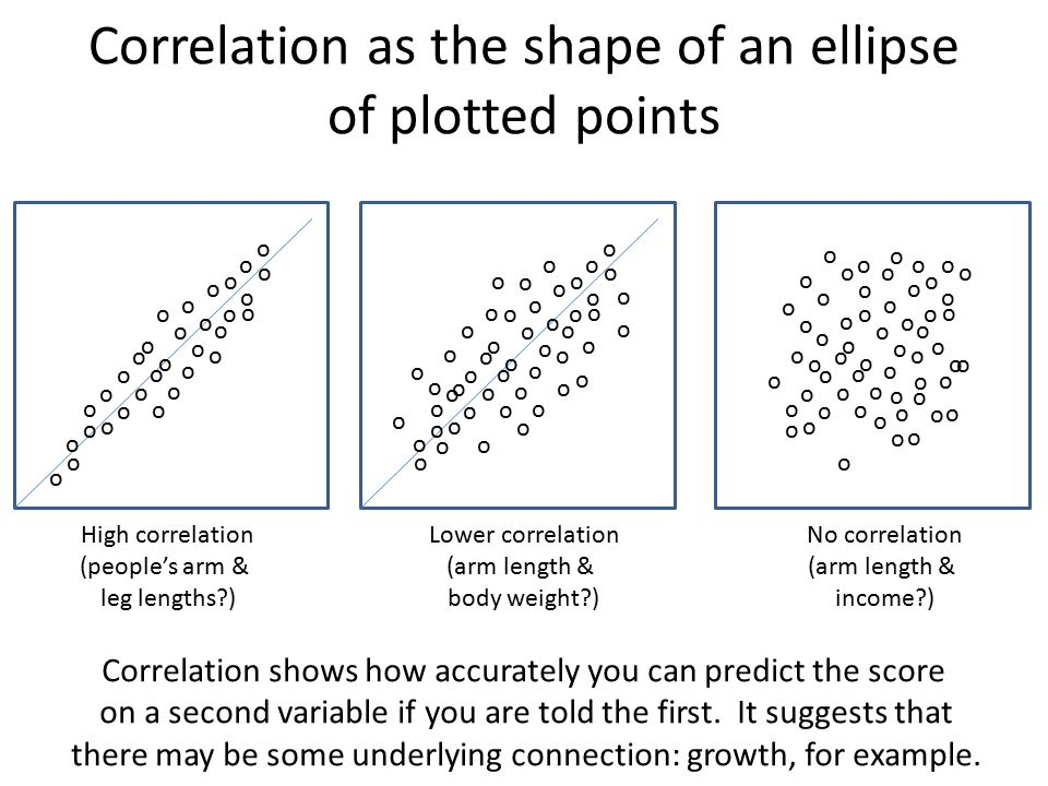 Correlation as the shape of an ellipse of plotted points o o o o o o o o o o o o o o o o o o o o o o o o o o o o o o o o o o o o o o o o o o o o o o o o o o o o o o o o o o o o o o o o o o o o o o o o o o o o o o o o o o o o o o o o o o o o o o o o o o o o o o o o o o o o o o o o o o o o o o o o o o o o o o o o o o o o o o o o o oo o High correlation (people's arm & leg lengths ) Lower correlation (arm length & body weight ) No correlation (arm length & income ) Correlation shows how accurately you can predict the score on a second variable if you are told the first.