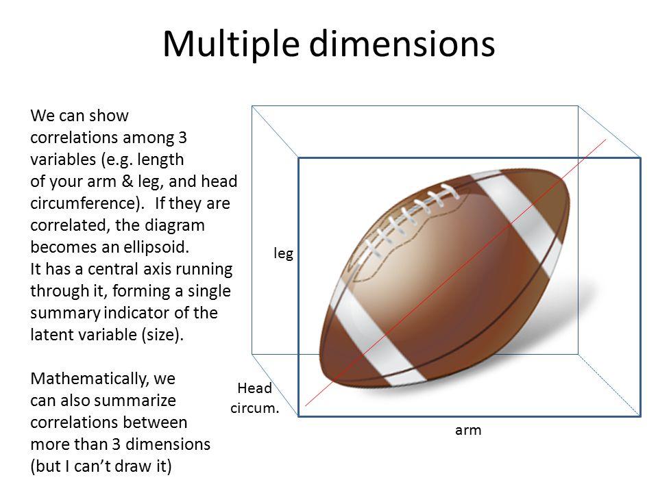 General measurement approach ϕψsocial Health Conceptual model Selection of indicators (sampling) Scoring system e.g.