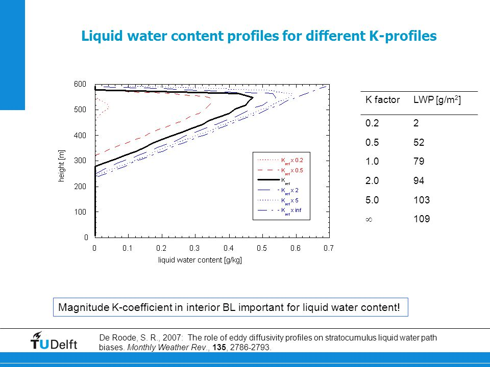 Liquid water content profiles for different K-profiles Magnitude K-coefficient in interior BL important for liquid water content.