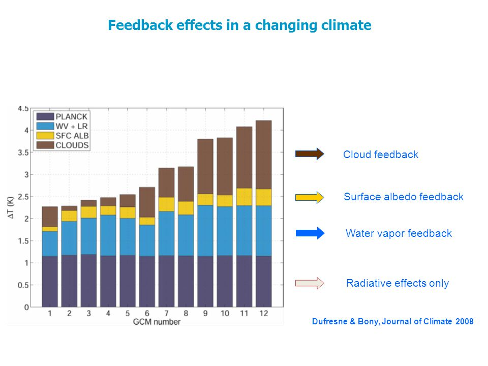 Feedback effects in a changing climate Dufresne & Bony, Journal of Climate 2008 Radiative effects only Water vapor feedback Surface albedo feedback Cloud feedback