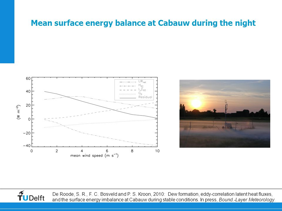 Mean surface energy balance at Cabauw during the night De Roode, S.