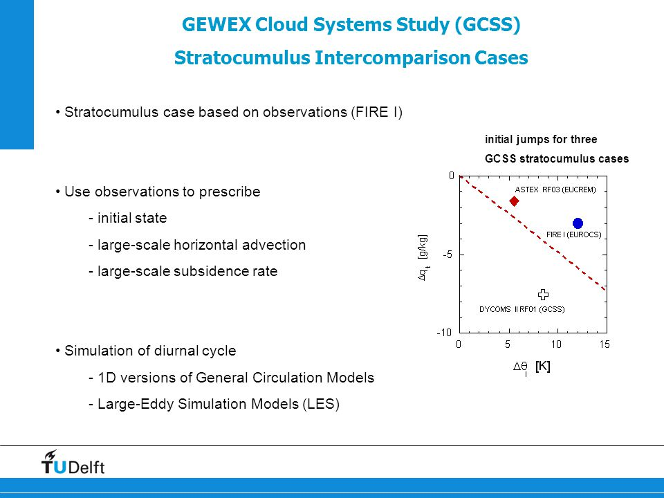 GEWEX Cloud Systems Study (GCSS) Stratocumulus Intercomparison Cases Stratocumulus case based on observations (FIRE I) Use observations to prescribe - initial state - large-scale horizontal advection - large-scale subsidence rate Simulation of diurnal cycle - 1D versions of General Circulation Models - Large-Eddy Simulation Models (LES) initial jumps for three GCSS stratocumulus cases