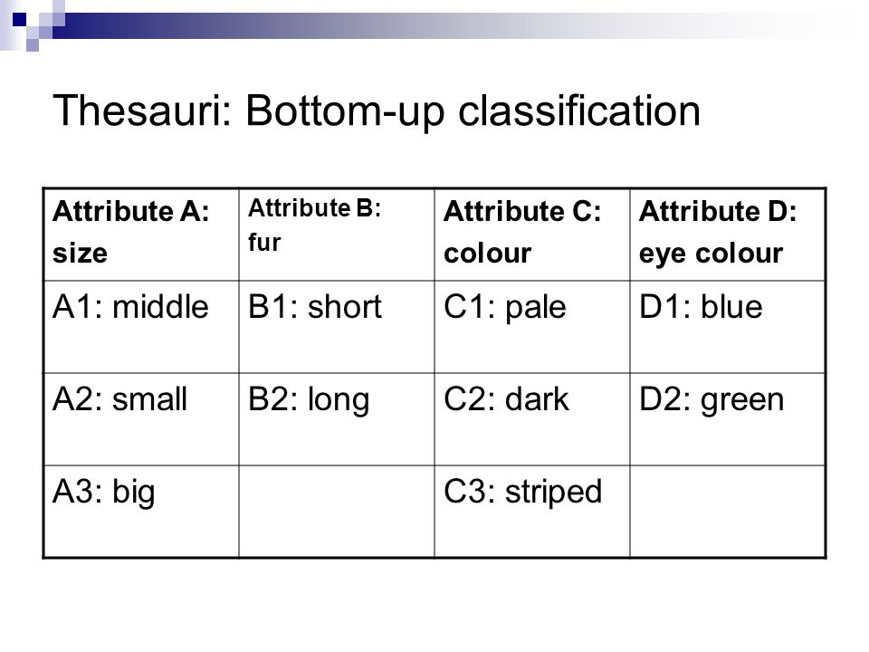 Thesauri: Bottom-up classification Attribute A: size Attribute B: fur Attribute C: colour Attribute D: eye colour A1: middleB1: shortC1: paleD1: blue A2: smallB2: longC2: darkD2: green A3: bigC3: striped
