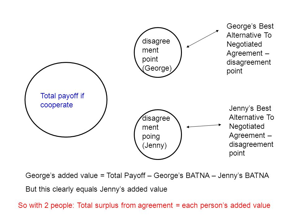 Total payoff if cooperate disagree ment point (George) disagree ment poing (Jenny) George's Best Alternative To Negotiated Agreement – disagreement po