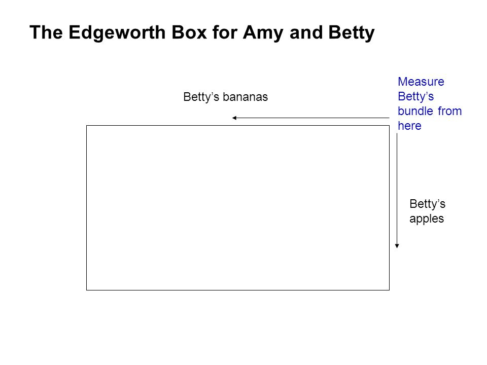 The Edgeworth Box for Amy and Betty Measure Betty's bundle from here Betty's bananas Betty's apples