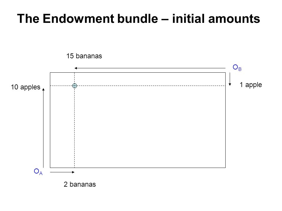 The Endowment bundle – initial amounts OAOA OBOB 1 apple 10 apples 2 bananas 15 bananas