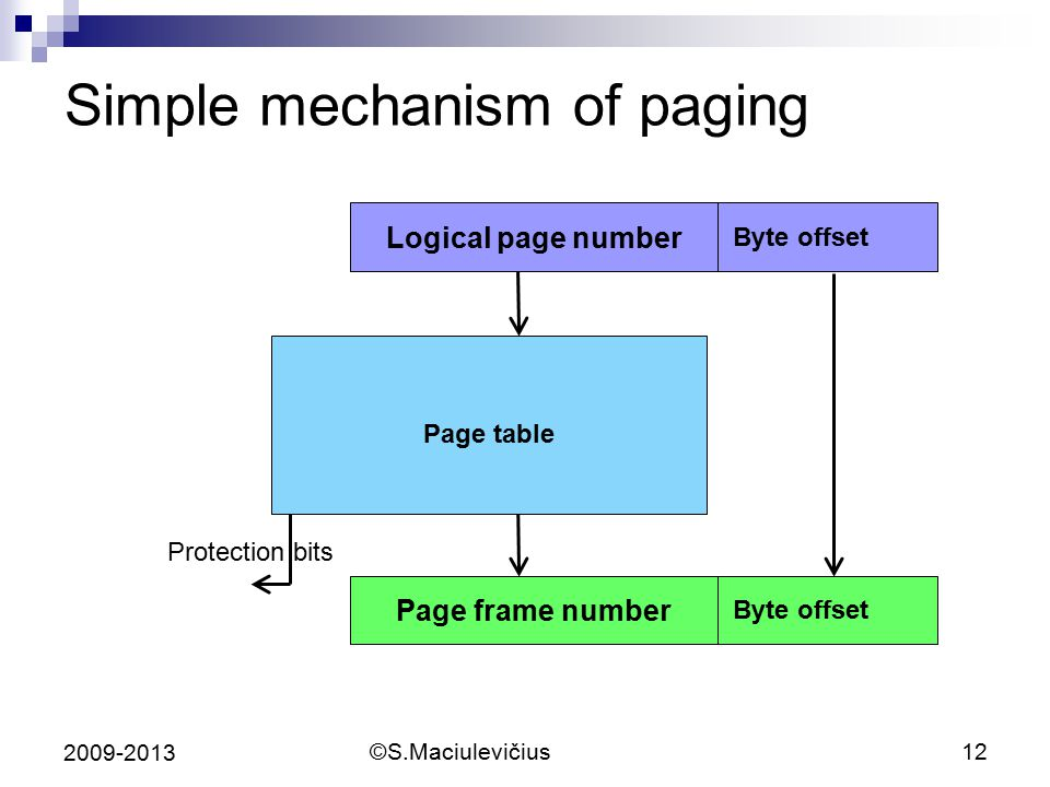 ©S.Maciulevičius12 2009-2013 Simple mechanism of paging Page table Logical page number Byte offset Page frame number Byte offset Protection bits