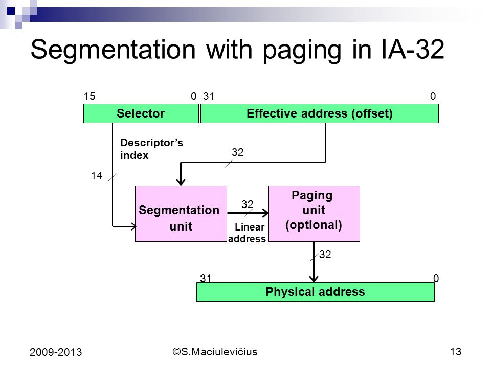 ©S.Maciulevičius13 2009-2013 Segmentation with paging in IA-32 SelectorEffective address (offset) 15 0 31 0 Segmentation unit Physical address 31 0 Descriptor's index Paging unit (optional) 14 32 Linear address
