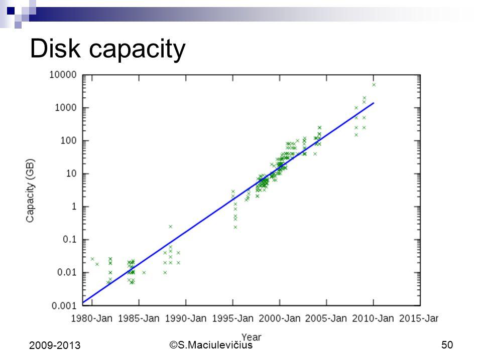 ©S.Maciulevičius50 2009-2013 Disk capacity
