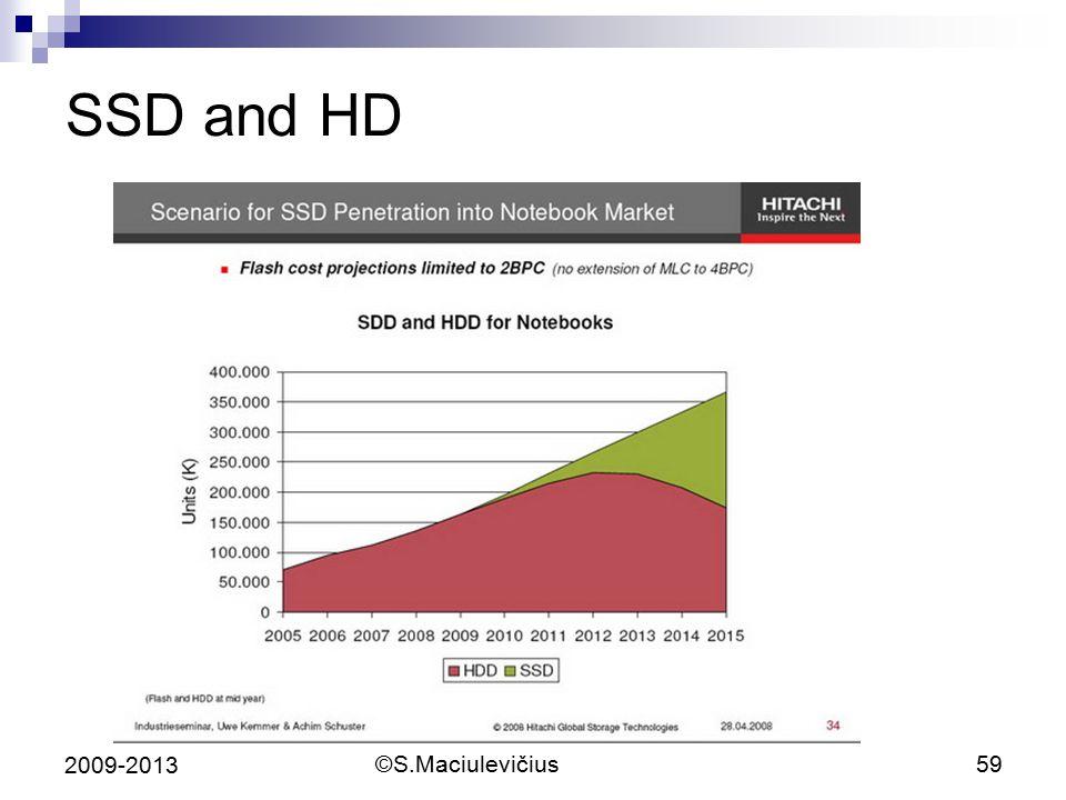 ©S.Maciulevičius59 2009-2013 SSD and HD