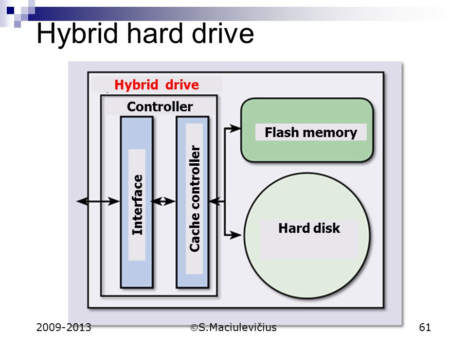 Hybrid hard drive Controller Flash memory Hard disk Interface Cache controller Hybrid drive 2009-2013 S.Maciulevičius 61