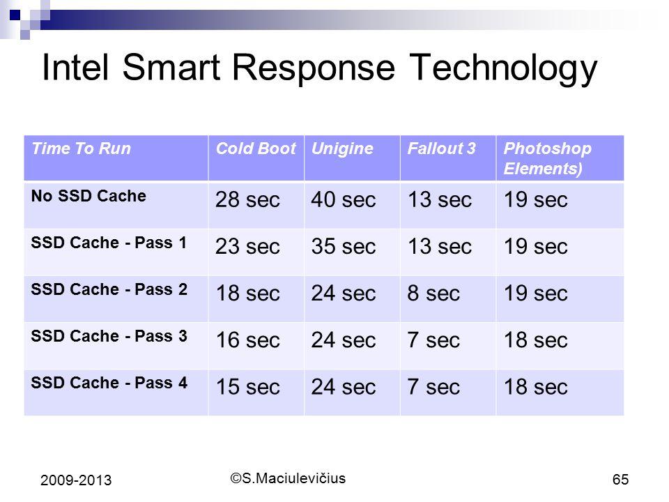 ©S.Maciulevičius 65 2009-2013 Intel Smart Response Technology Time To RunCold BootUnigineFallout 3Photoshop Elements) No SSD Cache 28 sec40 sec13 sec1