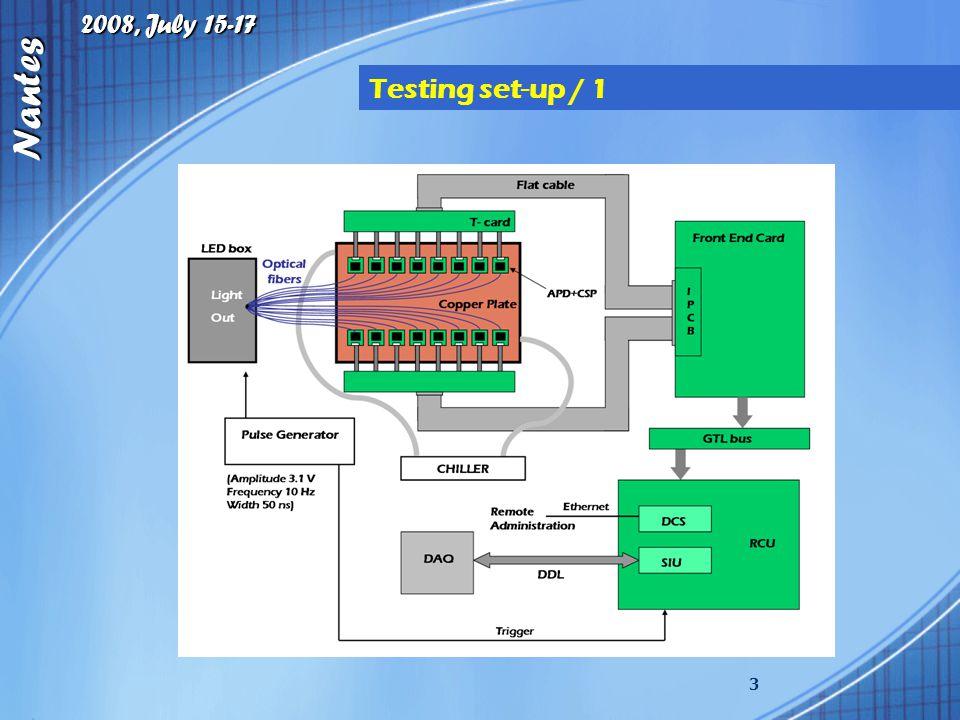 2008, July 15-17 Nantes 3 Testing set-up / 1