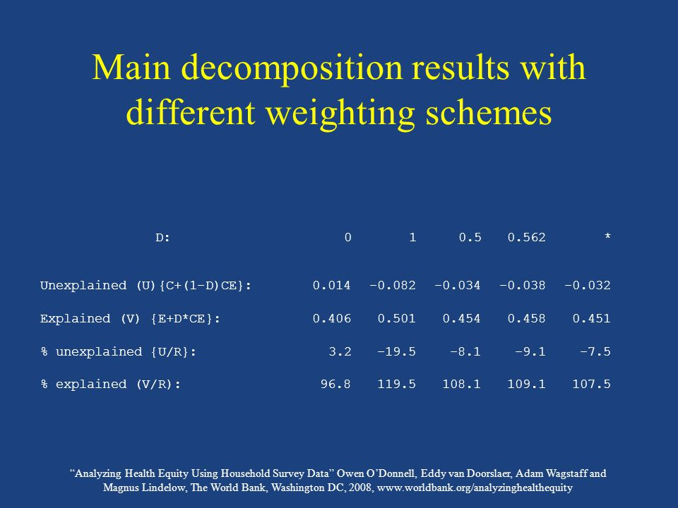 Analyzing Health Equity Using Household Survey Data Owen O'Donnell, Eddy van Doorslaer, Adam Wagstaff and Magnus Lindelow, The World Bank, Washington DC, 2008, www.worldbank.org/analyzinghealthequity Main decomposition results with different weighting schemes D:010.50.562* Unexplained (U){C+(1-D)CE}:0.014-0.082-0.034-0.038-0.032 Explained (V) {E+D*CE}:0.4060.5010.4540.4580.451 % unexplained {U/R}:3.2-19.5-8.1-9.1-7.5 % explained (V/R):96.8119.5108.1109.1107.5