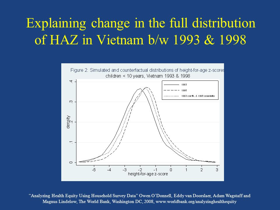 Analyzing Health Equity Using Household Survey Data Owen O'Donnell, Eddy van Doorslaer, Adam Wagstaff and Magnus Lindelow, The World Bank, Washington DC, 2008, www.worldbank.org/analyzinghealthequity Explaining change in the full distribution of HAZ in Vietnam b/w 1993 & 1998