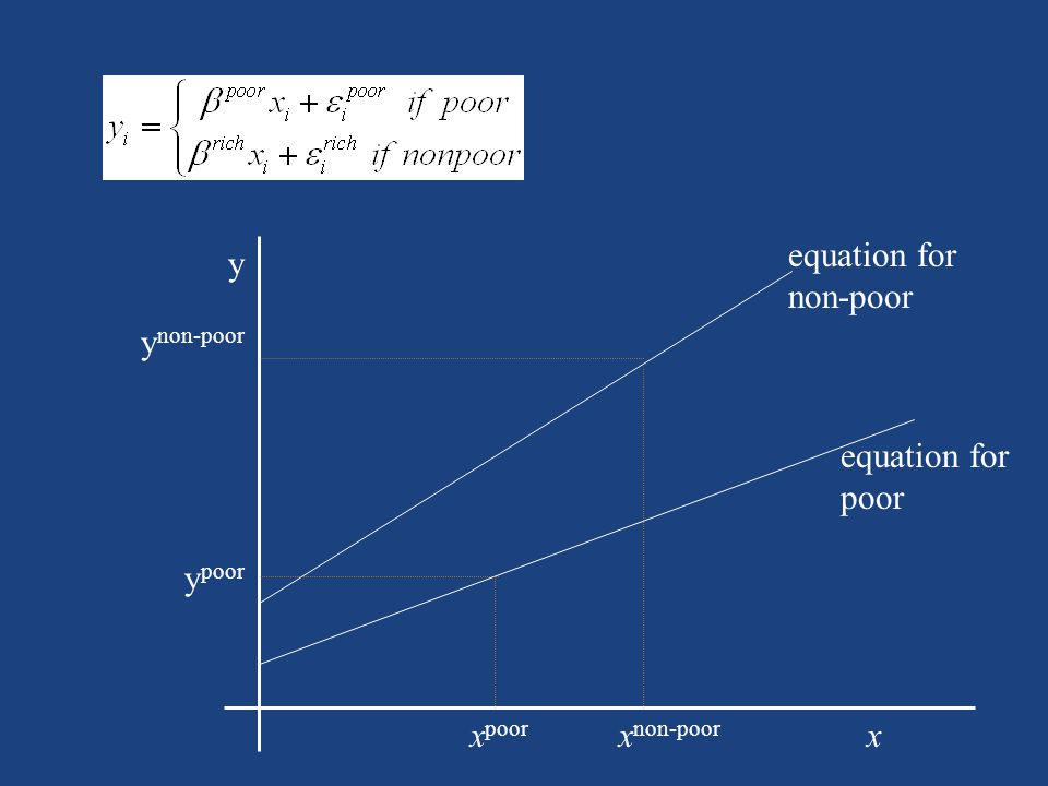 x non-poor x poor y poor y non-poor y x equation for non-poor equation for poor