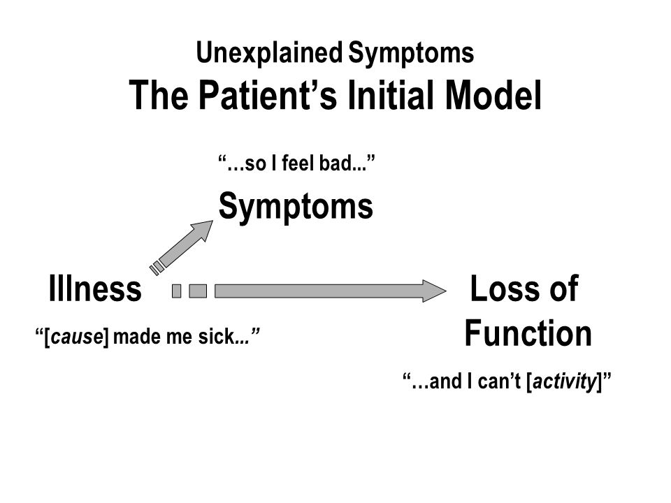 Unexplained Symptoms The Patient's Initial Model [ cause ] made me sick... …and I can't [ activity ] IllnessLoss of Function Symptoms …so I feel bad...