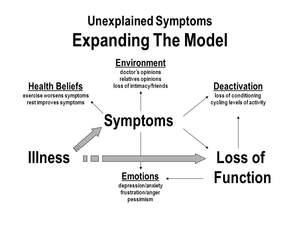 Unexplained Symptoms Expanding The Model IllnessLoss of Function Environment doctor's opinions relatives opinions loss of intimacy/friends Emotions depression/anxiety frustration/anger pessimism Symptoms Deactivation loss of conditioning cycling levels of activity Health Beliefs exercise worsens symptoms rest improves symptoms