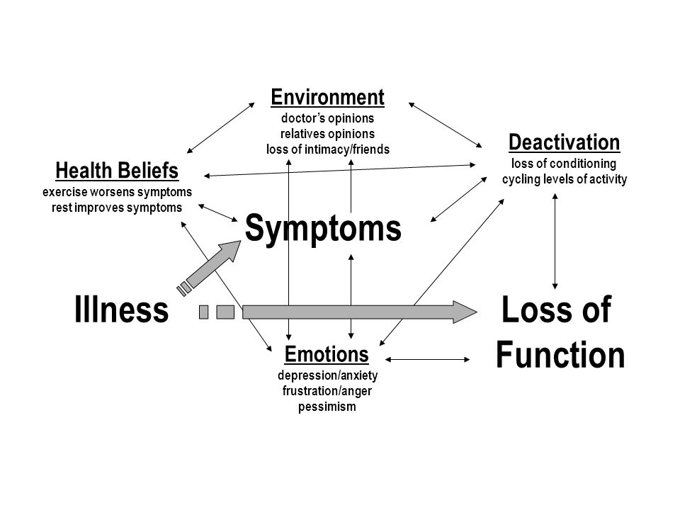 Environment doctor's opinions relatives opinions loss of intimacy/friends Emotions depression/anxiety frustration/anger pessimism Symptoms Deactivation loss of conditioning cycling levels of activity Health Beliefs exercise worsens symptoms rest improves symptoms IllnessLoss of Function