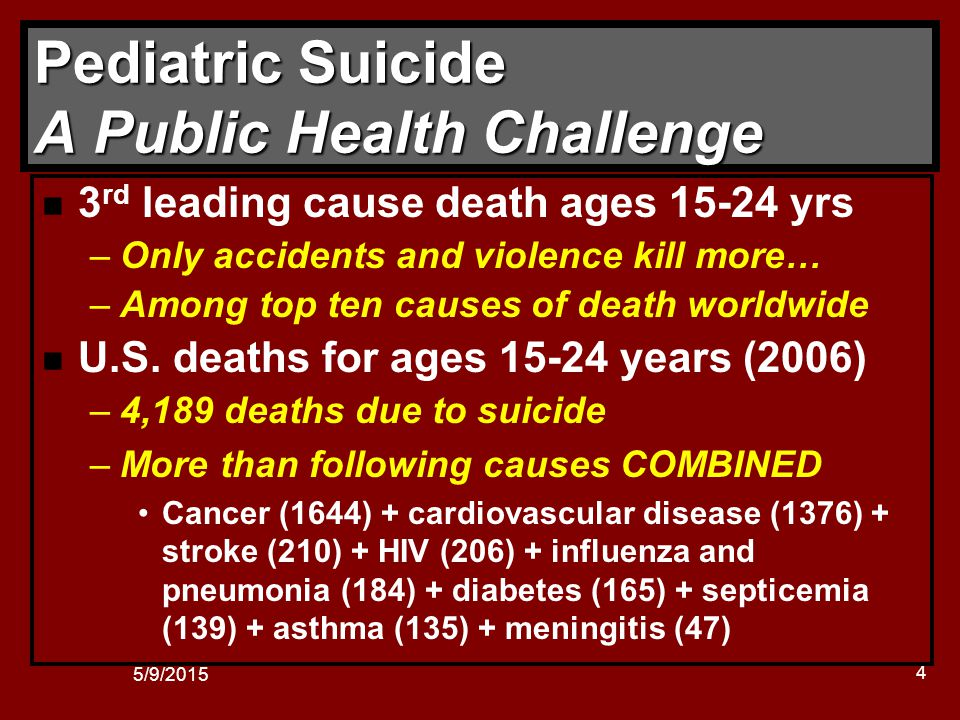 5/9/2015 5 Pediatric Suicide A Public Health Challenge n After a decade of decline, the U.S.
