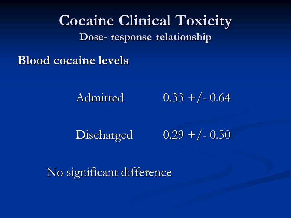 Cocaine Clinical Toxicity Dose- response relationship Blood cocaine levels Admitted0.33 +/- 0.64 Discharged0.29 +/- 0.50 No significant difference