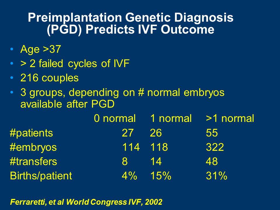 Preimplantation Genetic Diagnosis (PGD) Can Improve Implantation Rate Identification of chromosomes X,Y,13,18,21,15,16,22 Implantation Rate PGD24.2% Controls12.4% (p<0.001) Gianaroli et al F+S, 1999
