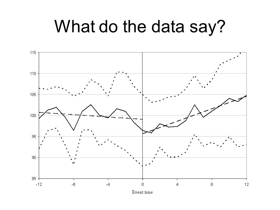 What do the data say