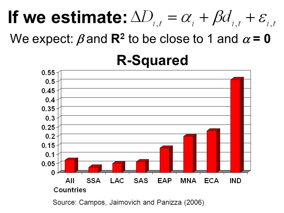 If we estimate: Source: Campos, Jaimovich and Panizza (2006) We expect:  and R 2 to be close to 1 and  = 0 R-Squared