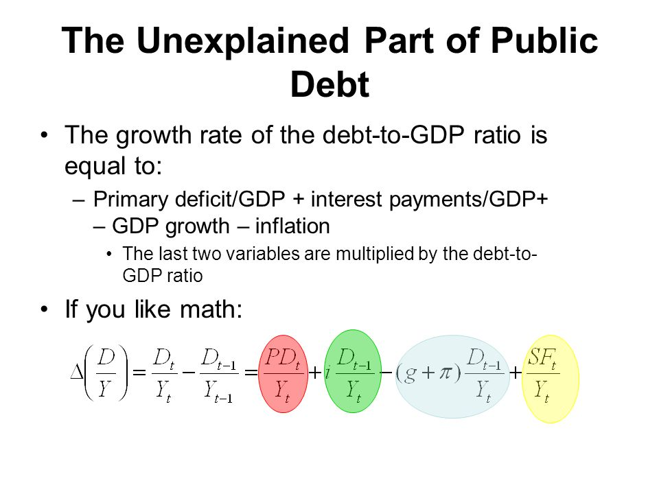 The Unexplained Part of Public Debt The growth rate of the debt-to-GDP ratio is equal to: –Primary deficit/GDP + interest payments/GDP+ – GDP growth – inflation The last two variables are multiplied by the debt-to- GDP ratio If you like math: