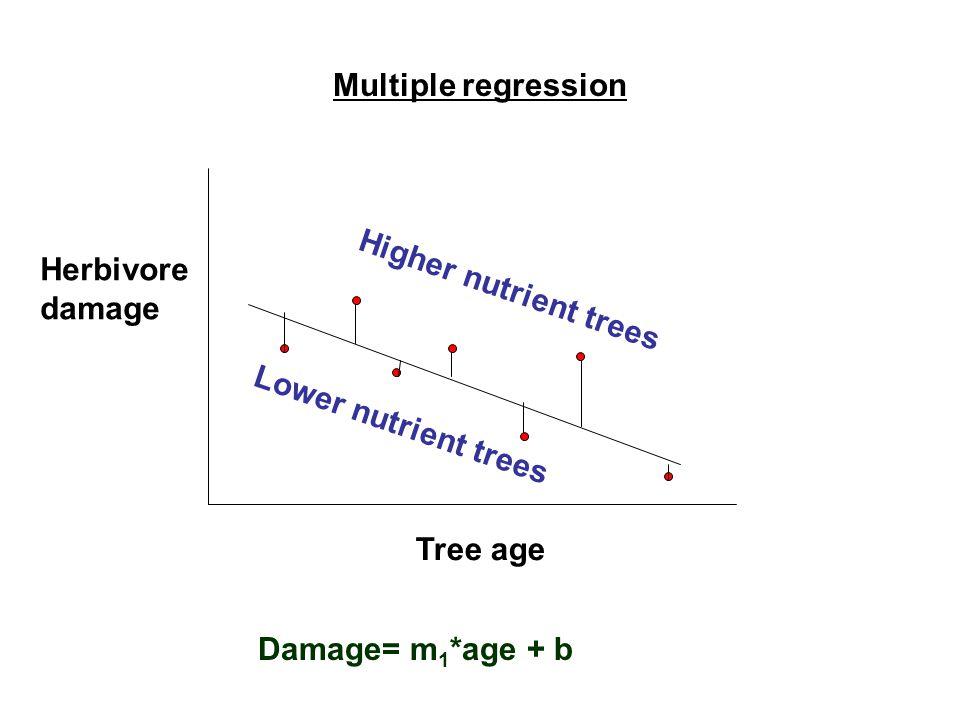 Multiple regression Tree age Herbivore damage Higher nutrient trees Lower nutrient trees Damage= m 1 *age + b