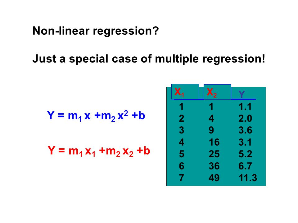 Non-linear regression. Just a special case of multiple regression.