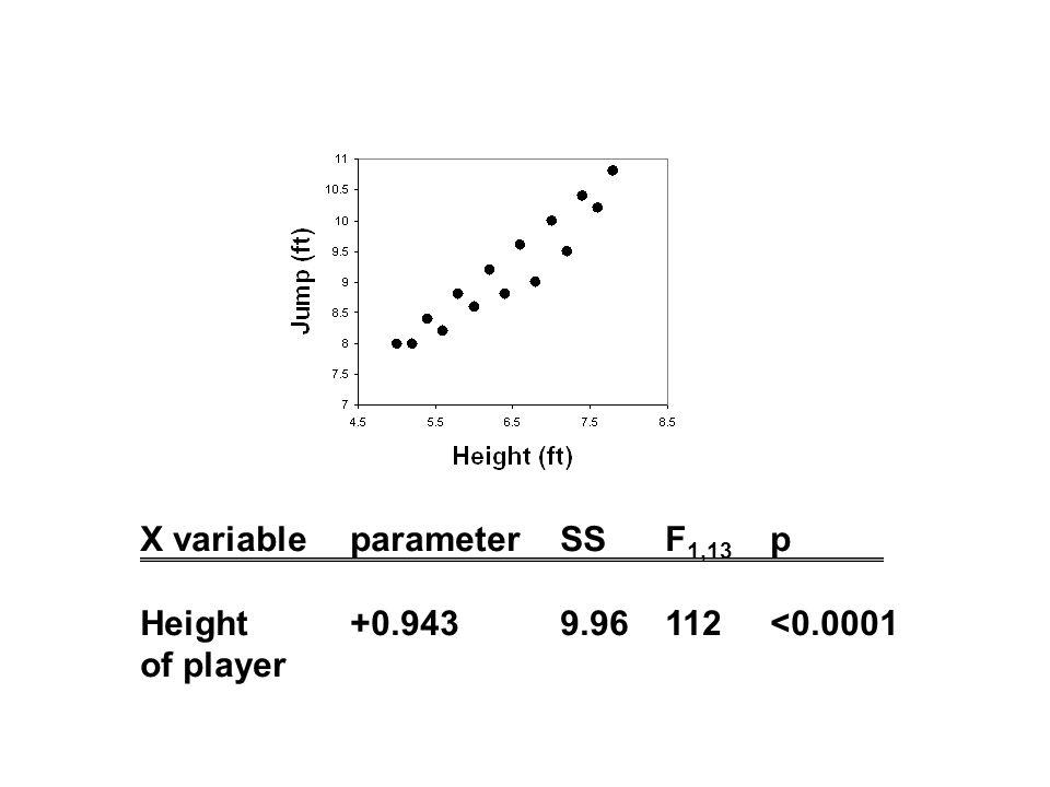 X variableparameterSSF 1,13 p Height+0.9439.96112<0.0001 of player