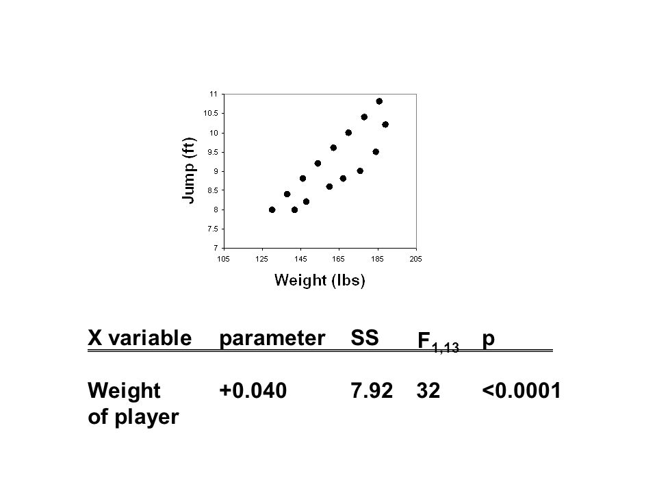 X variableparameterSSp Weight+0.0407.9232<0.0001 of player F 1,13