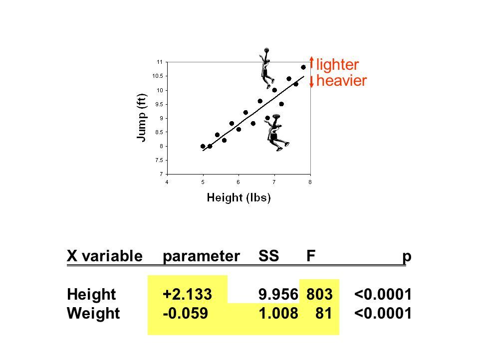 lighter heavier X variableparameterSSF p Height+2.1339.956803<0.0001 Weight-0.0591.008 81<0.0001