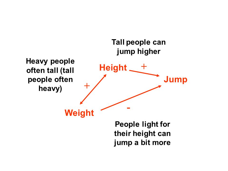 Heavy people often tall (tall people often heavy) Tall people can jump higher People light for their height can jump a bit more Weight Height Jump + + -